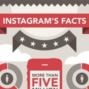 instagram facts