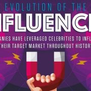 de evolutie van influencers
