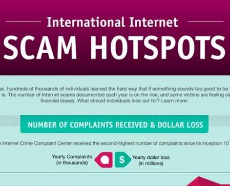 Internet scams uitschieters infographic