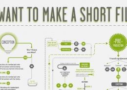 Infographic schieten van film niet makkelijk