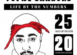 infographic Het leven van Tupac Shakur's in cijfers