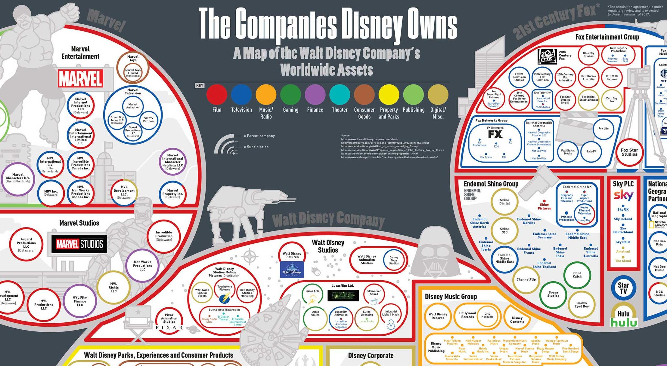 Thumnail vele bedrijven van Disney