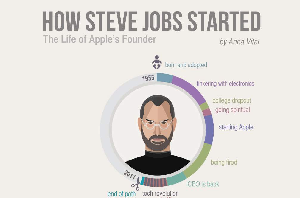 Hoe Steve Jobs begonnen is Thumbnail